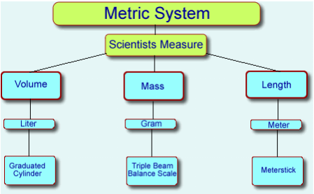 unit conversion: ordering metric distances - unit conversion: centimeters  to meters - unit conversion within the metric system